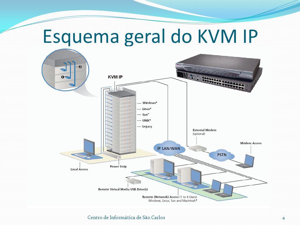 KVM IP 4 usuários remotos e 1 local Virtual Midia Trabalho compartilhado Fonte Redundante Interface de rede redundante Ajuste de resolução de video Autenticação local, Radius e LDAP SNMP e Syslog Acesso por Navegadores padrões Centro de Informática de São Carlos5