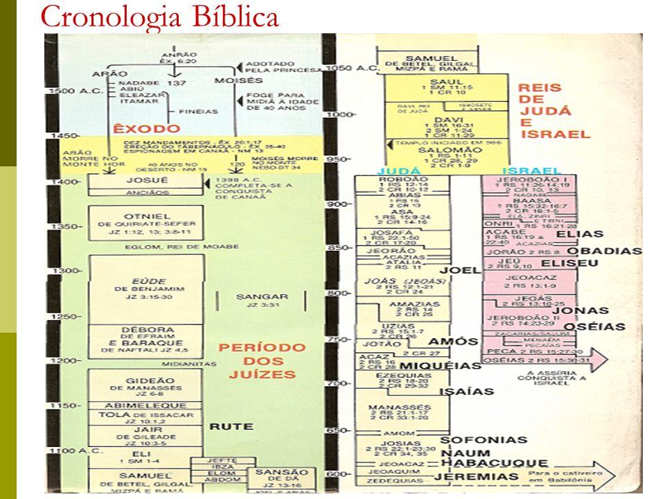 Cronologia Bíblica