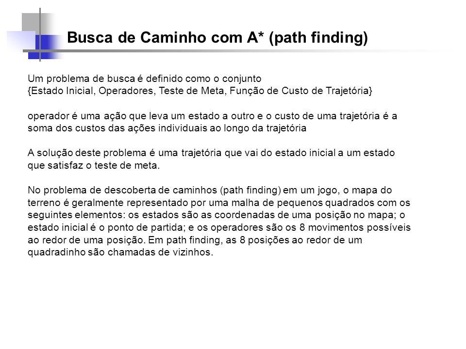 Busca de Caminho com A* (path finding) Um problema de busca é definido como o conjunto {Estado Inicial, Operadores, Teste de Meta, Função de Custo de