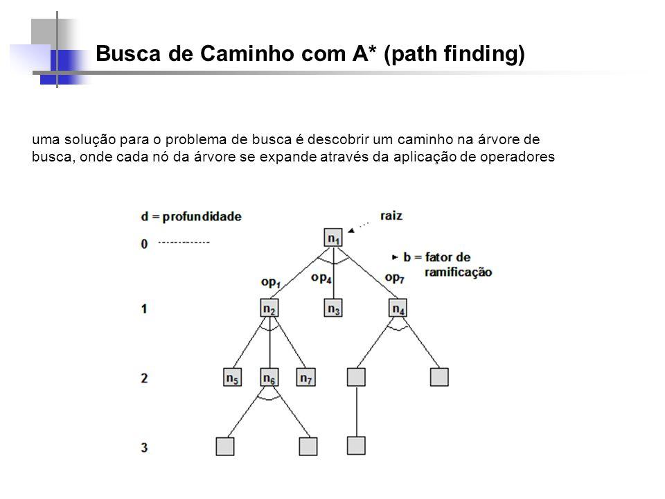 Busca de Caminho com A* (path finding) uma solução para o problema de busca é descobrir um caminho na árvore de busca, onde cada nó da árvore se expan