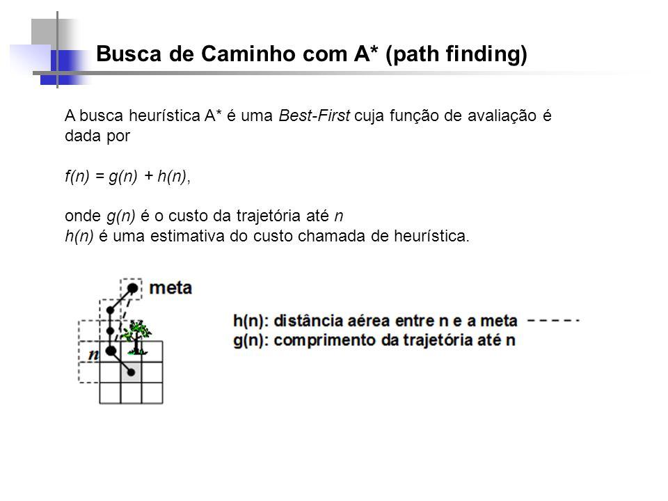 Busca de Caminho com A* (path finding) A busca heurística A* é uma Best-First cuja função de avaliação é dada por f(n) = g(n) + h(n), onde g(n) é o cu