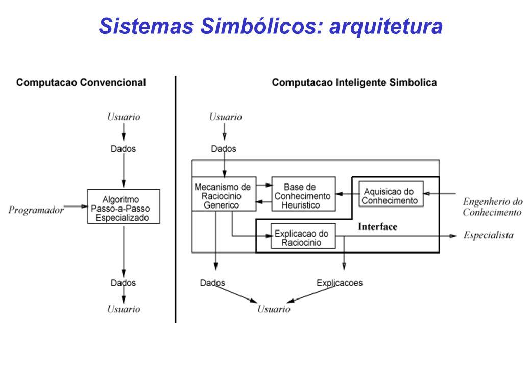 CIn- UFPE 17 Paradigma Evolutivo Definição: Método probabilista de busca para resolução de problemas (otimização) inspirado na teoria da evolução Idéi