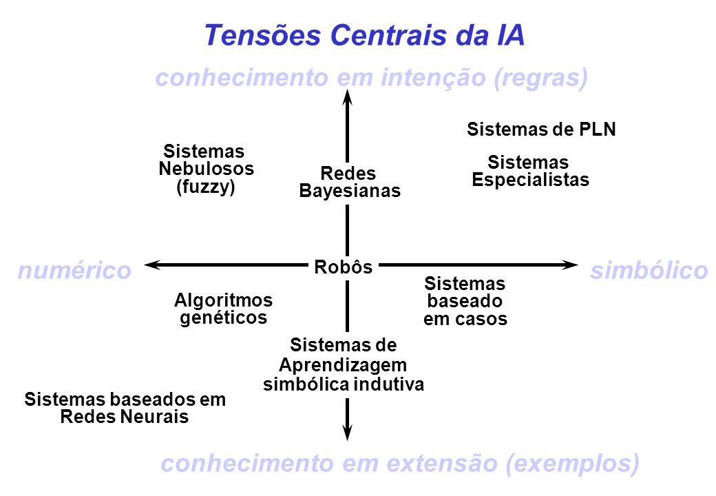 Sistemas sub-simbólicos: arquiteturas