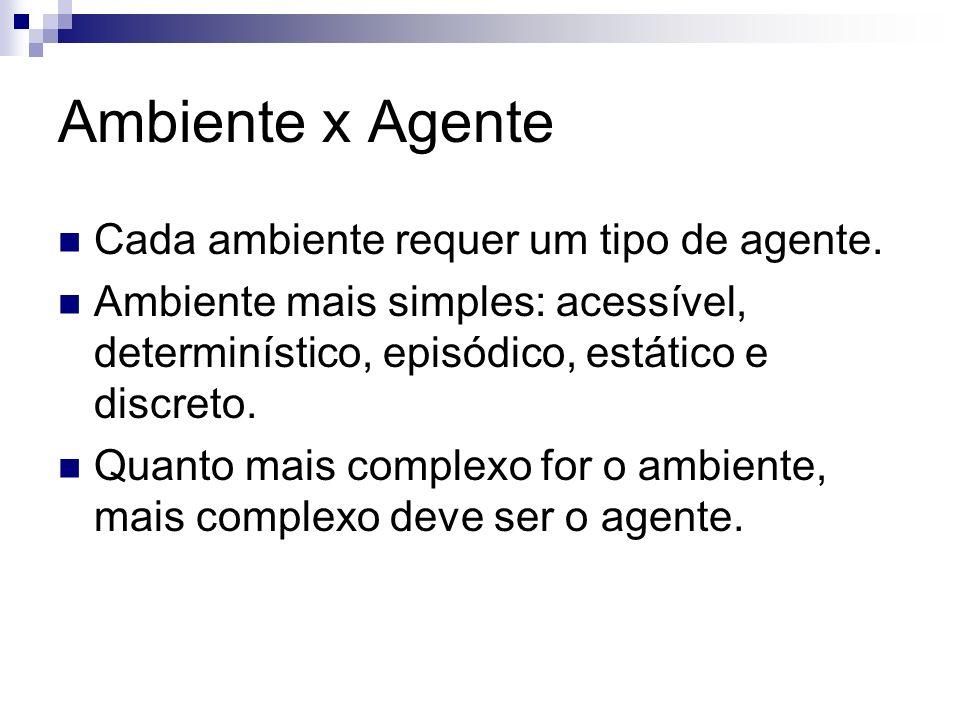 Ambiente x Agente Cada ambiente requer um tipo de agente. Ambiente mais simples: acessível, determinístico, episódico, estático e discreto. Quanto mai