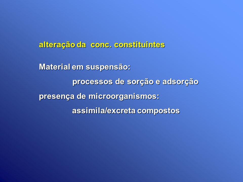 alteração da conc. constituintes Material em suspensão: processos de sorção e adsorção processos de sorção e adsorção presença de microorganismos: ass