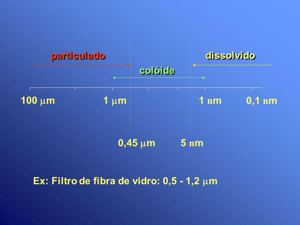 0,45 m 1 m100 m 1 n m 0,1 n m 5 n m particulado dissolvido colóide Ex: Filtro de fibra de vidro: 0,5 - 1,2 m