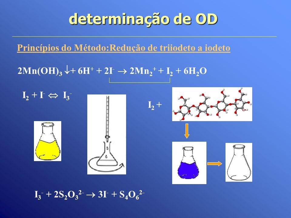 determinação de OD Princípios do Método:Redução de triiodeto a iodeto I 3 - + 2S 2 O 3 2- 3I - + S 4 O 6 2- 2Mn(OH) 3 + 6H + + 2I - 2Mn 2 + + I 2 + 6H