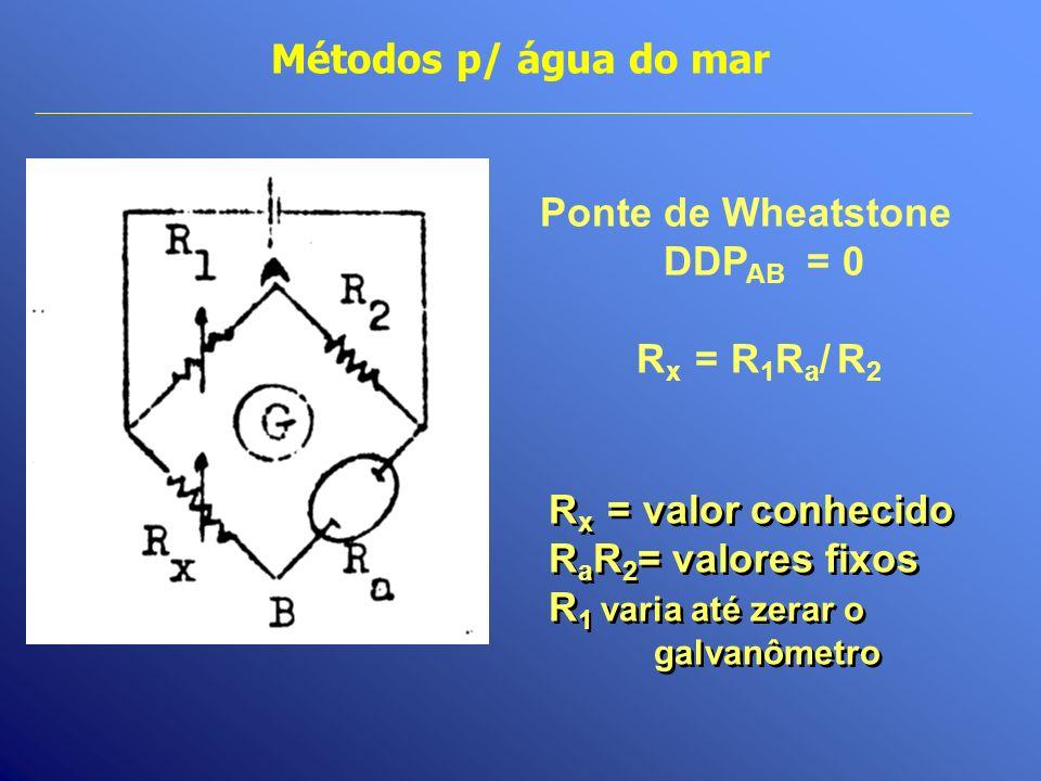 Métodos p/ água do mar Ponte de Wheatstone DDP AB = 0 R x = R 1 R a / R 2 R x = valor conhecido R a R 2 = valores fixos R 1 varia até zerar o galvanôm