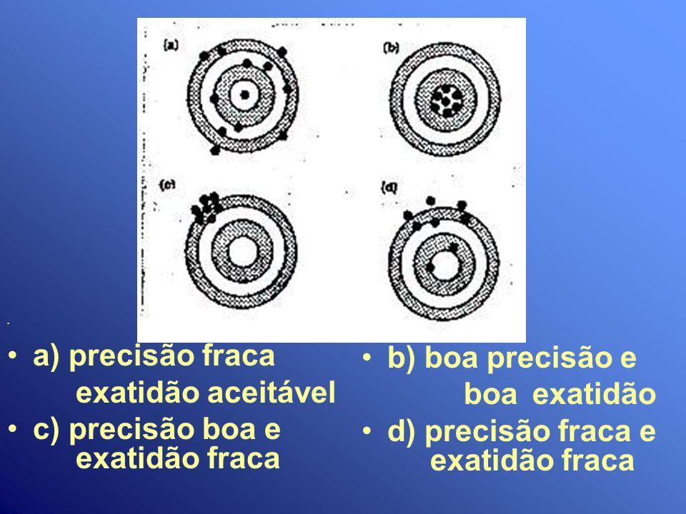 . b) boa precisão e boa exatidão d) precisão fraca e exatidão fraca. a) precisão fraca exatidão aceitável c) precisão boa e exatidão fraca