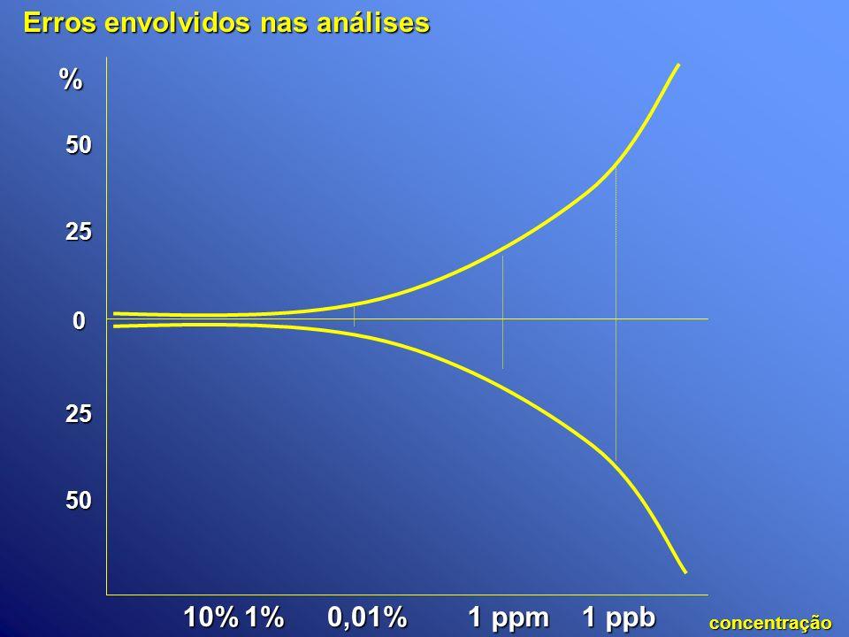 Erros envolvidos nas análises 1 ppb 1 ppm 0,01% 1% 1%10% 0 25 50 25 50 % concentração