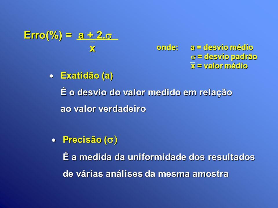 Precisão ( Precisão ( É a medida da uniformidade dos resultados de várias análises da mesma amostra Exatidão (a) Exatidão (a) É o desvio do valor medi