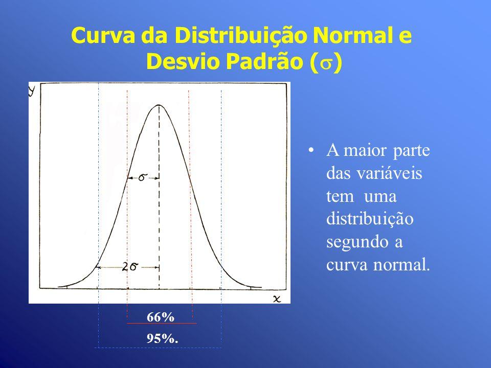 Curva da Distribuição Normal e Desvio Padrão ( ) A maior parte das variáveis tem uma distribuição segundo a curva normal. 66% 95%.
