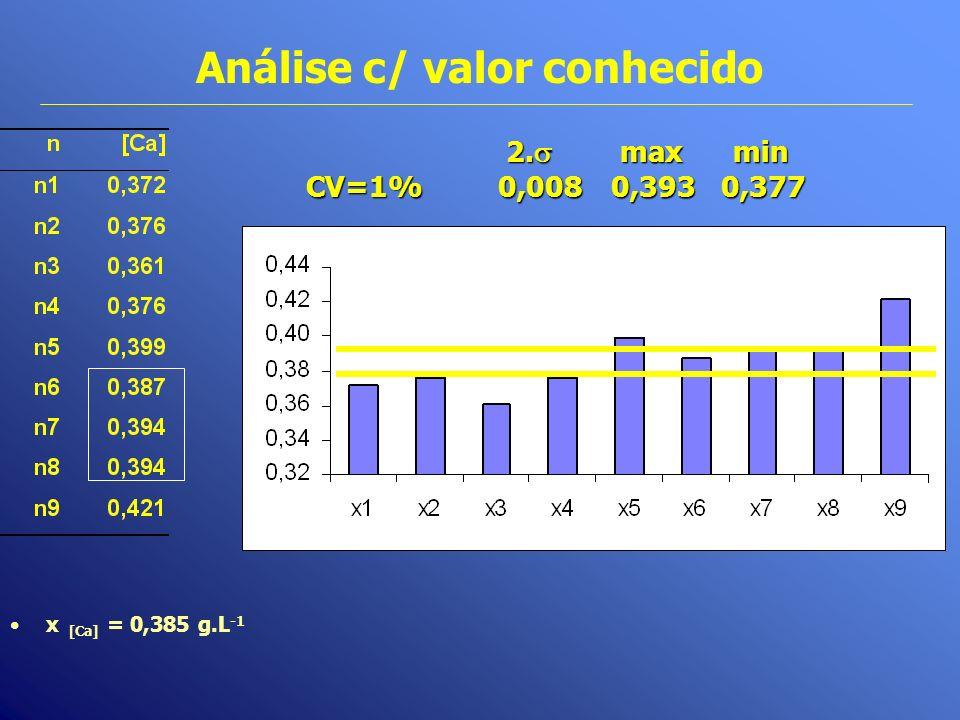 Análise c/ valor conhecido x [Ca] = 0,385 g.L -1 2. max min 2. max min CV=1%0,008 0,393 0,377