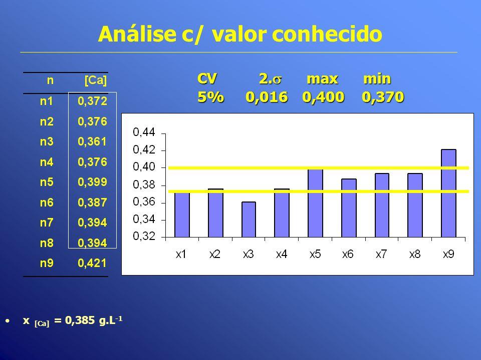 Análise c/ valor conhecido CV 2. max min 5%0,016 0,400 0,370 x [Ca] = 0,385 g.L -1