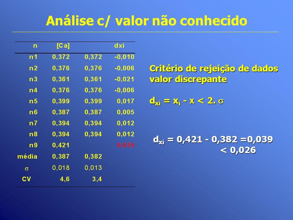 Análise c/ valor não conhecido Critério de rejeição de dados valor discrepante d xi = x i - x < 2. d xi = x i - x < 2. d xi = 0,421 - 0,382 =0,039 < 0