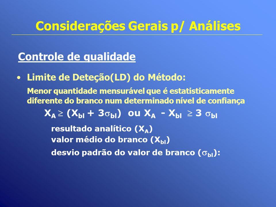 Considerações Gerais p/ Análises Controle de qualidade Limite de Deteção(LD) do Método: Menor quantidade mensurável que é estatisticamente diferente d