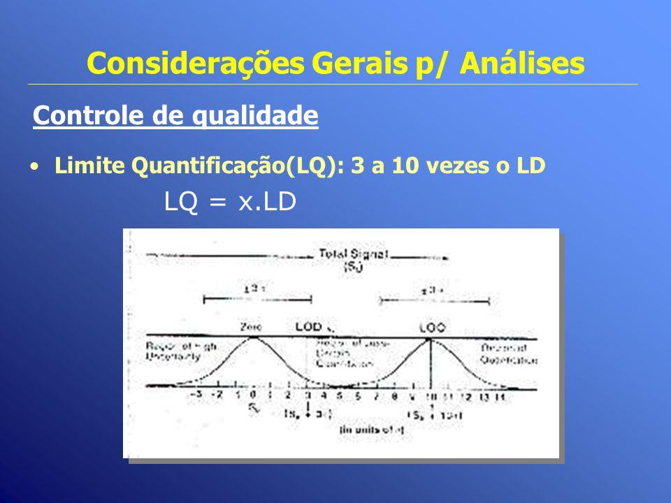 Considerações Gerais p/ Análises Controle de qualidade Limite Quantificação(LQ): 3 a 10 vezes o LD LQ = x.LD