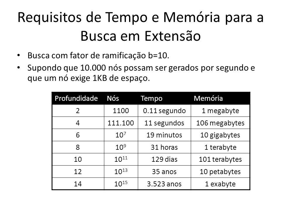 Requisitos de Tempo e Memória para a Busca em Extensão Busca com fator de ramificação b=10. Supondo que 10.000 nós possam ser gerados por segundo e qu