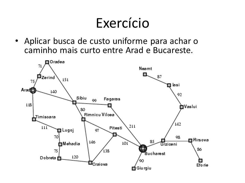Exercício Aplicar busca de custo uniforme para achar o caminho mais curto entre Arad e Bucareste.