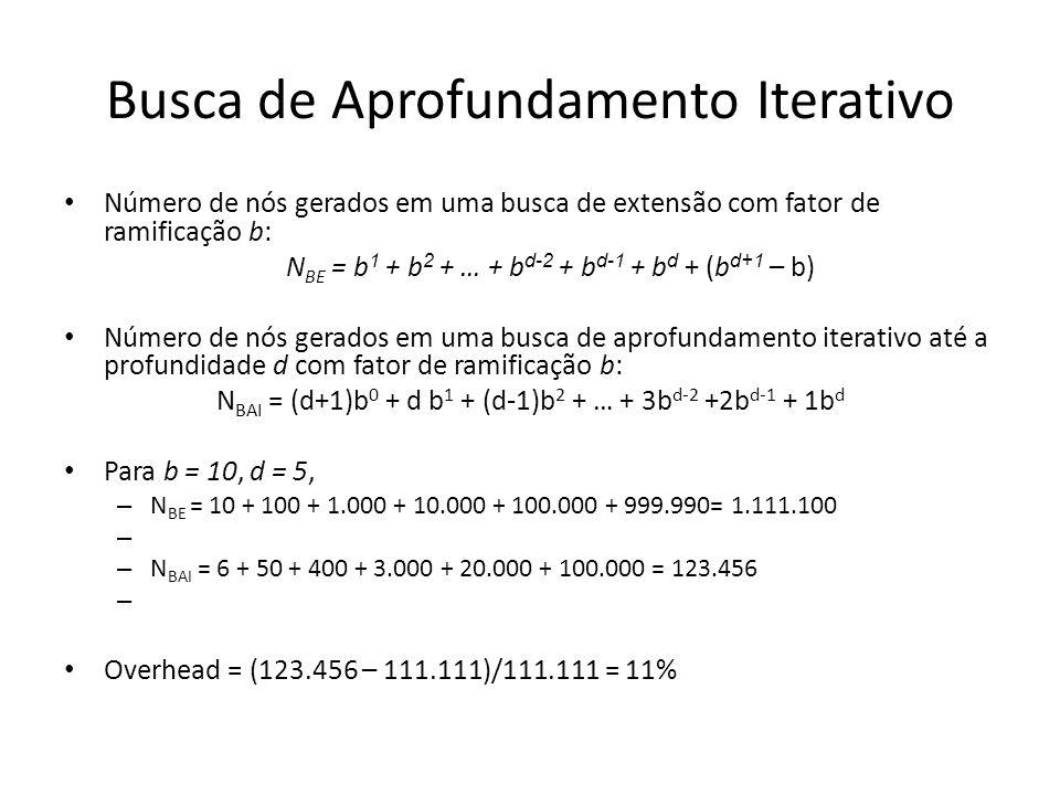 Busca de Aprofundamento Iterativo Número de nós gerados em uma busca de extensão com fator de ramificação b: N BE = b 1 + b 2 + … + b d-2 + b d-1 + b