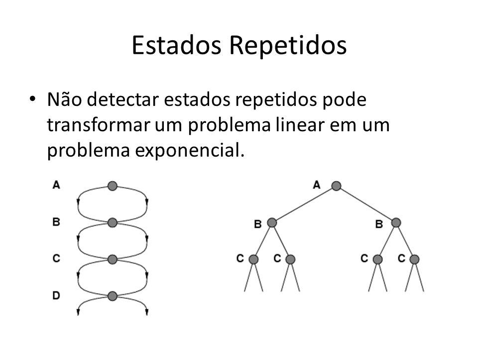 Estados Repetidos Não detectar estados repetidos pode transformar um problema linear em um problema exponencial.