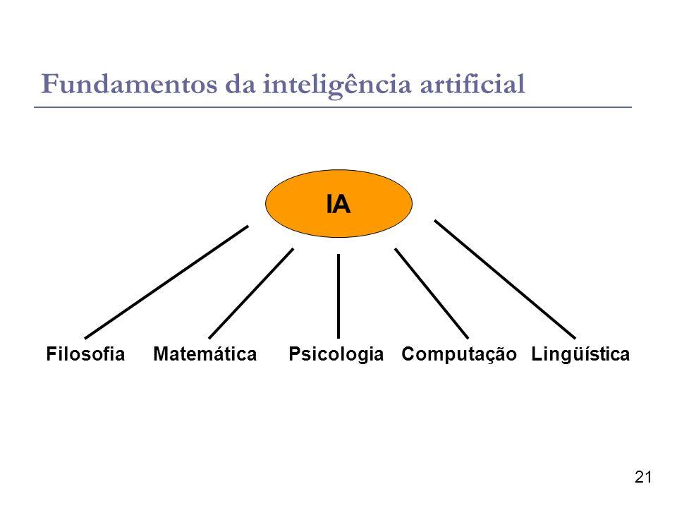 21 Fundamentos da inteligência artificial IA FilosofiaMatemáticaPsicologiaComputaçãoLingüística