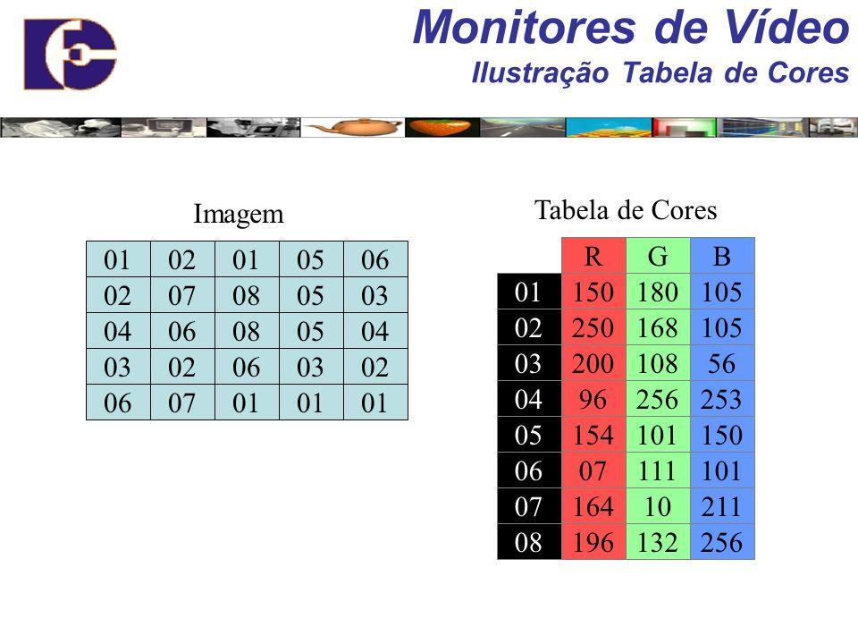 Resolução no espaço de cor (RGB). –Cor é expressa por quantidades discretas de vermelho (red), verde (green) e azul (blue) –Tipicamente 24 bits (8 bit