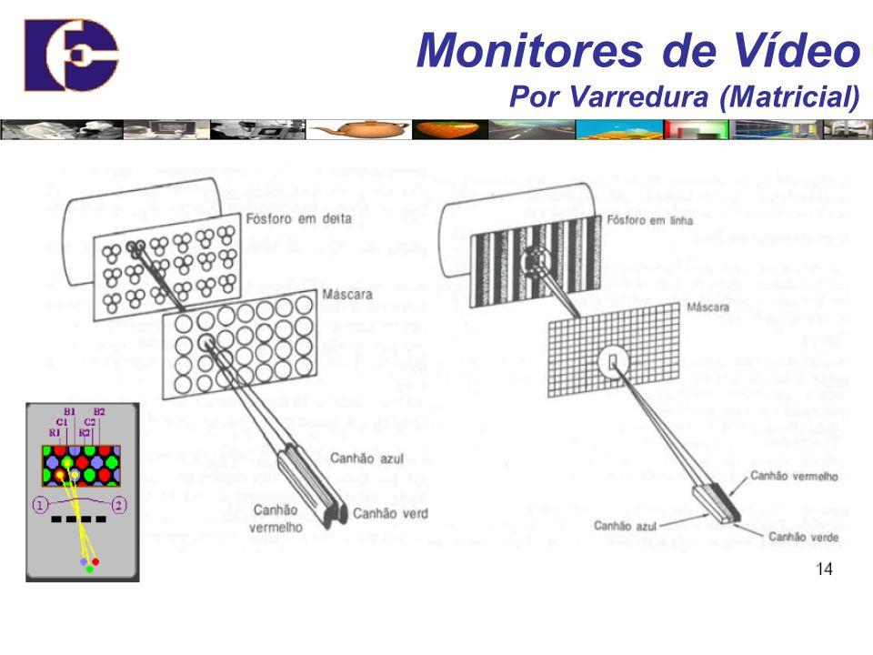 Monitores de Vídeo Por Varredura (Matricial) A disposição dos canhões e dos pontos de fósforo podem estar em duas configurações: Triangular (Delta) Te