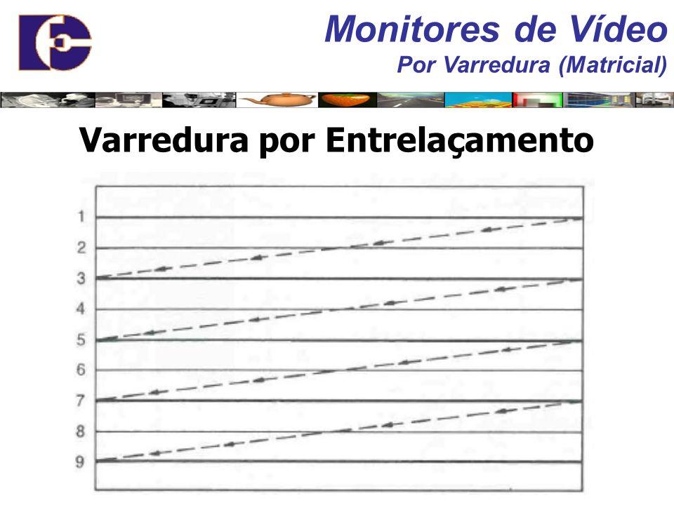 Funções do circuito controlador de vídeo: Refrescamento da tela; Gerenciamento da memória; Refrescamento consiste em: Leitura seqüencial da memória de