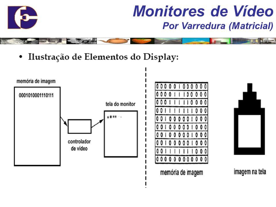 Varredura por Entrelaçamento Monitores de Vídeo Por Varredura (Matricial)