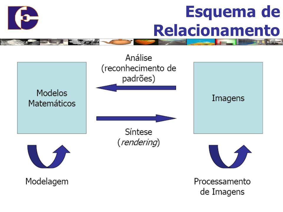 Funções do circuito controlador de vídeo: Refrescamento da tela; Gerenciamento da memória; Refrescamento consiste em: Leitura seqüencial da memória de vídeo; Informação Digital Informação Analógica (Canhões de elétrons); Geração dos pulsos de sincronismo; Modos de Atualização ou Refrescamento da Tela: Seqüencial ou Não Entrelaçado Toda a imagem de uma vez (40 a 100Hz).