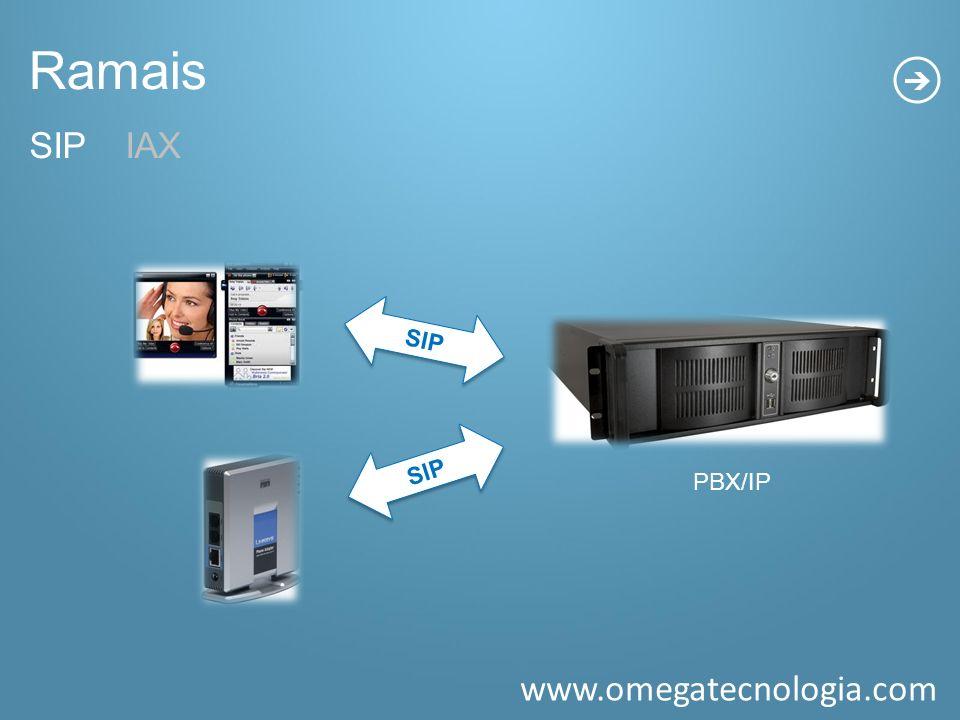 www.omegatecnologia.com PBX/IP SIP Ramais SIPIAX