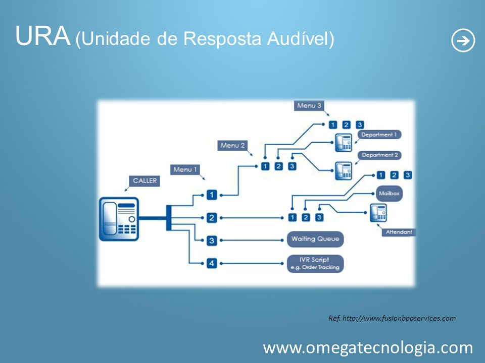 www.omegatecnologia.com Ref. http://www.fusionbposervices.com URA (Unidade de Resposta Audível)