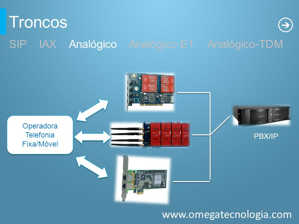 www.omegatecnologia.com Troncos SIPIAXAnalógicoAnalógico-E1 Analógico-TDM PBX/IP Operadora Telefonia Fixa/Móvel