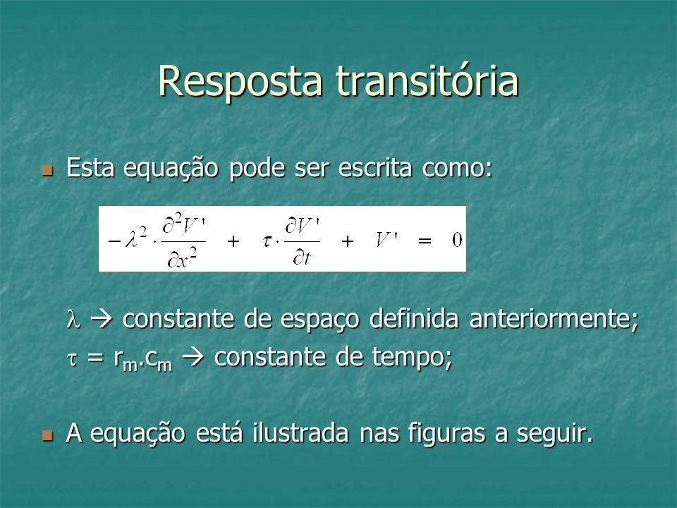 Resposta transitória Esta equação pode ser escrita como: Esta equação pode ser escrita como: constante de espaço definida anteriormente; constante de