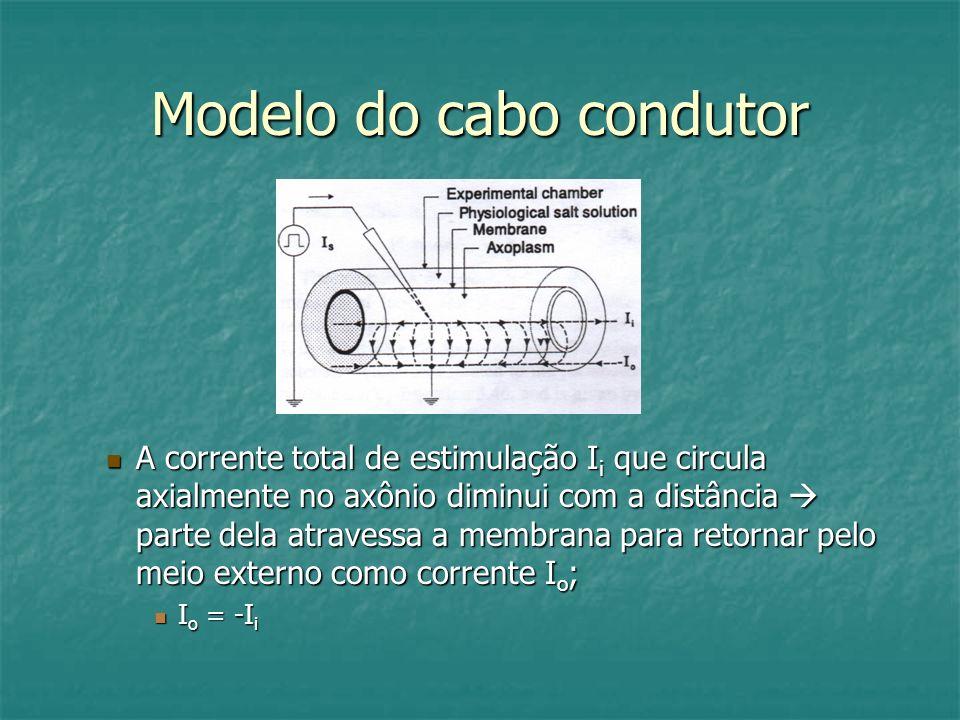 Modelo do cabo condutor A corrente total de estimulação I i que circula axialmente no axônio diminui com a distância parte dela atravessa a membrana p