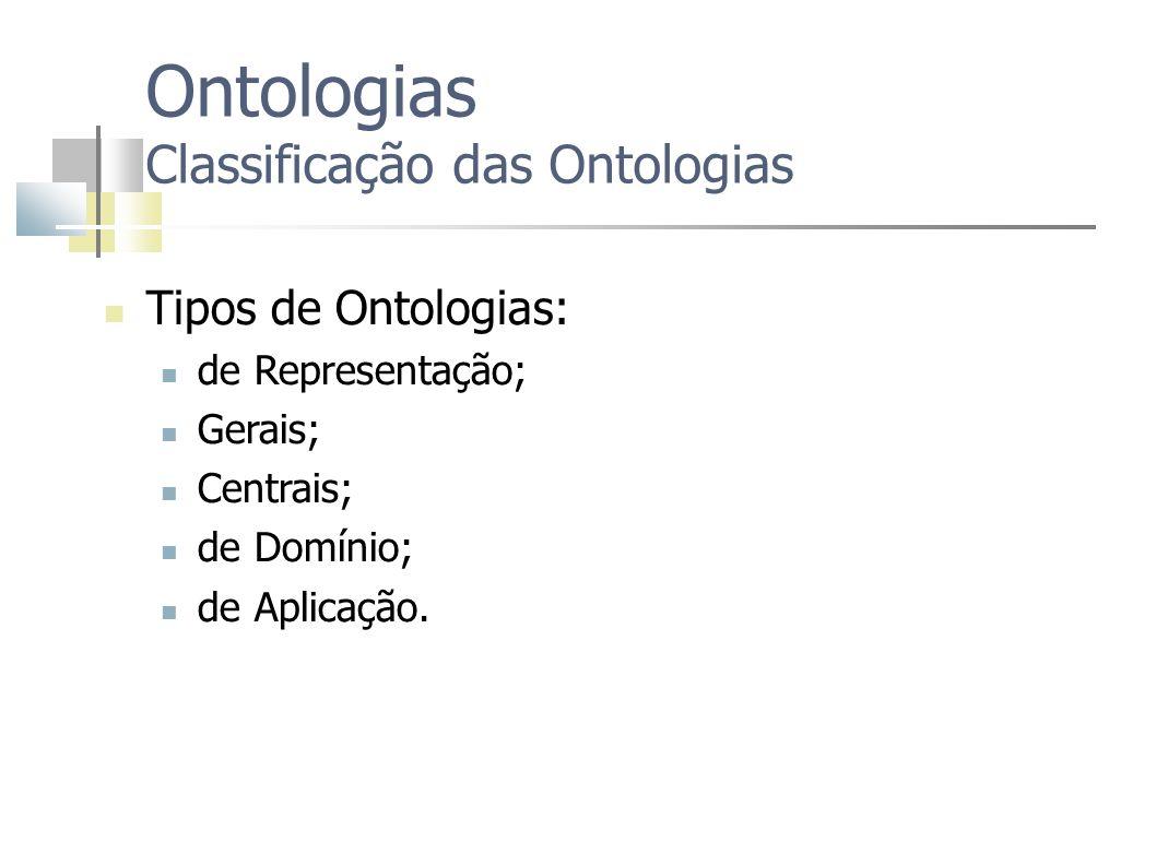 Ontologias Classificação das Ontologias Tipos de Ontologias: de Representação; Gerais; Centrais; de Domínio; de Aplicação.