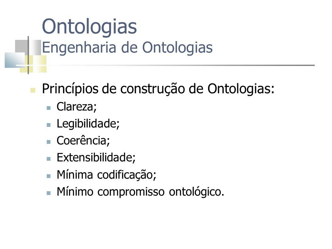 Ontologias Engenharia de Ontologias Princípios de construção de Ontologias: Clareza; Legibilidade; Coerência; Extensibilidade; Mínima codificação; Mín