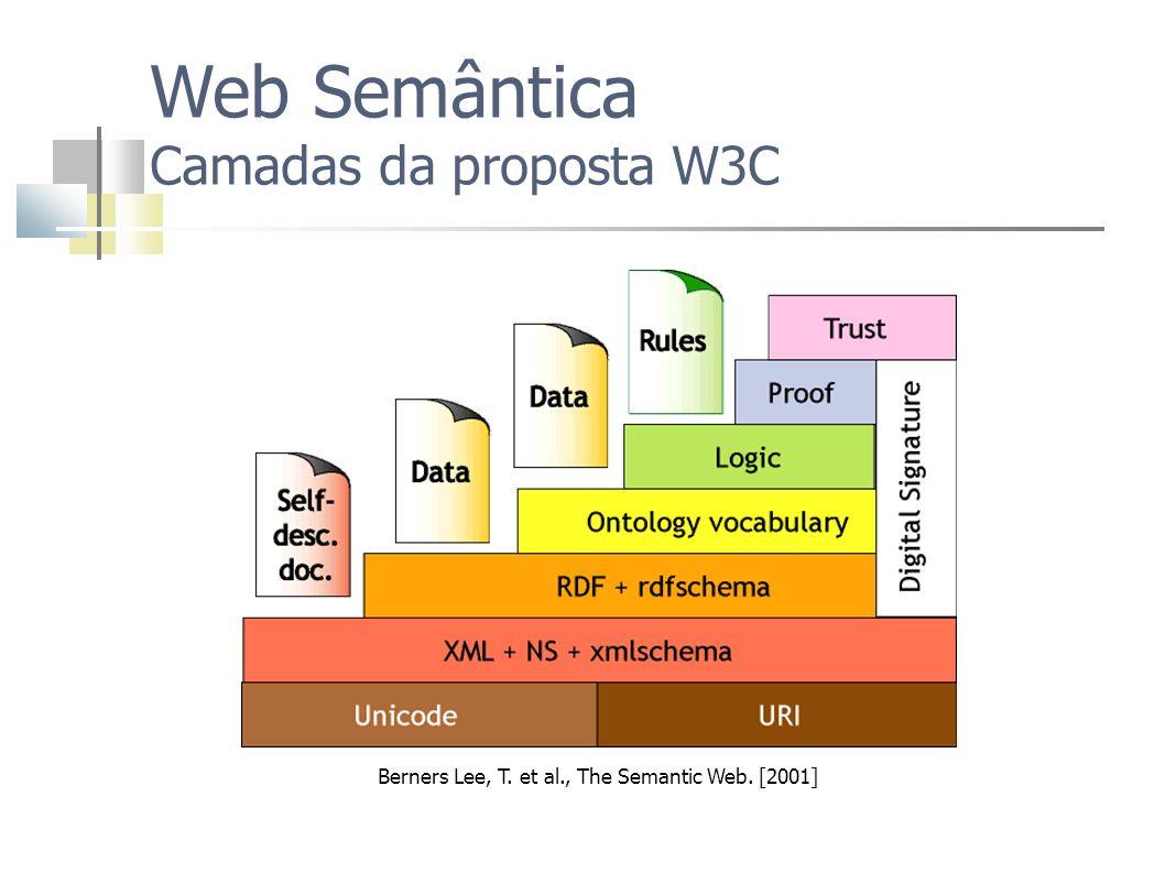 Web Semântica Camadas da proposta W3C Berners Lee, T. et al., The Semantic Web. [2001]