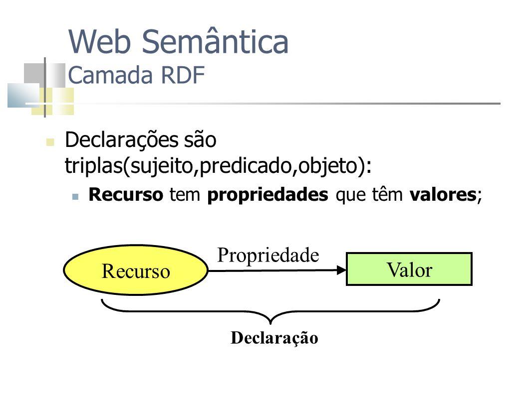 Declarações são triplas(sujeito,predicado,objeto): Recurso tem propriedades que têm valores; Web Semântica Camada RDF Recurso Propriedade Valor Declar