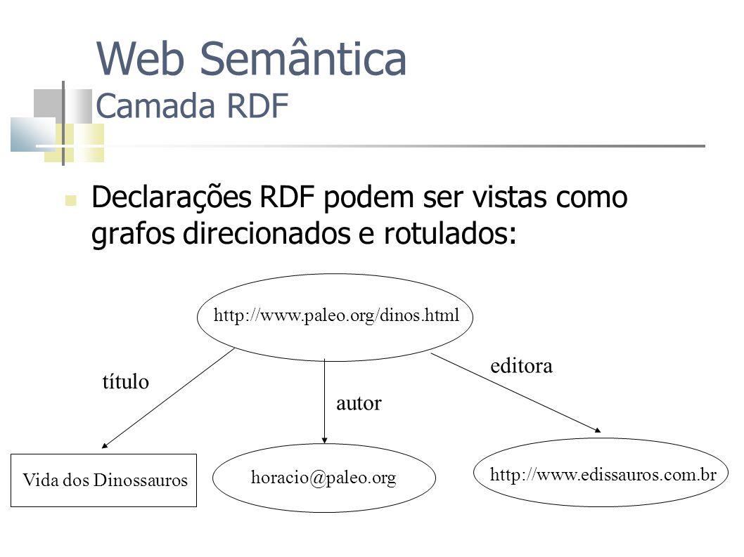 Declarações RDF podem ser vistas como grafos direcionados e rotulados: Web Semântica Camada RDF autor http://www.paleo.org/dinos.html http://www.ediss