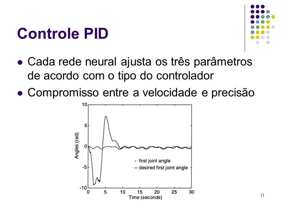 11 Controle PID Cada rede neural ajusta os três parâmetros de acordo com o tipo do controlador Compromisso entre a velocidade e precisão