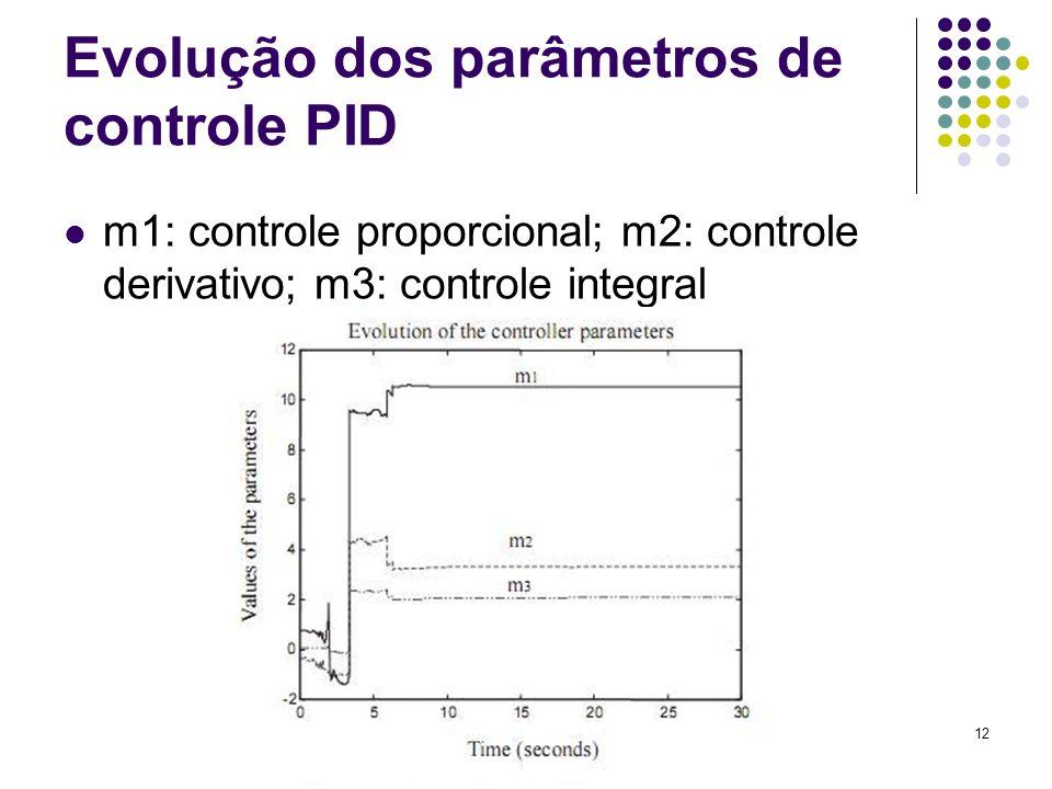 12 Evolução dos parâmetros de controle PID m1: controle proporcional; m2: controle derivativo; m3: controle integral