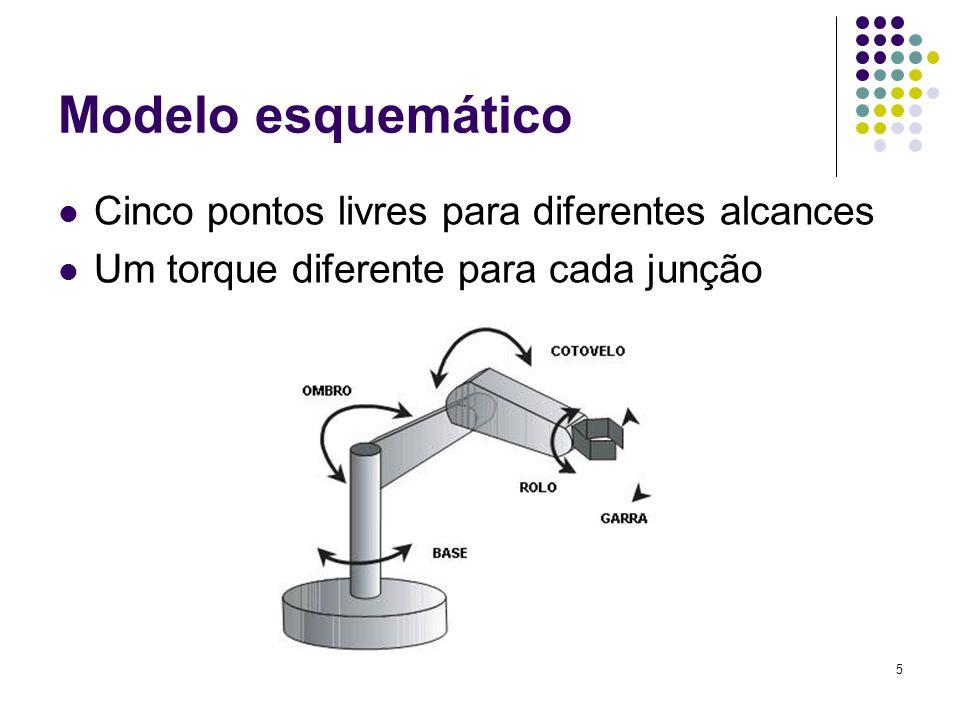5 Modelo esquemático Cinco pontos livres para diferentes alcances Um torque diferente para cada junção