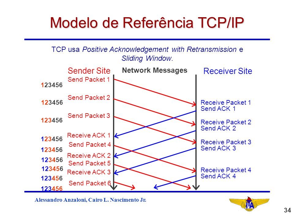 Alessandro Anzaloni, Cairo L. Nascimento Jr. 34 Modelo de Referência TCP/IP Network Messages Receiver Site Sender Site Receive Packet 1 Send ACK 1 Rec