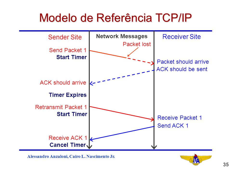 Alessandro Anzaloni, Cairo L. Nascimento Jr. 35 Modelo de Referência TCP/IP Network Messages Receiver Site Sender Site Send Packet 1 Start Timer ACK s