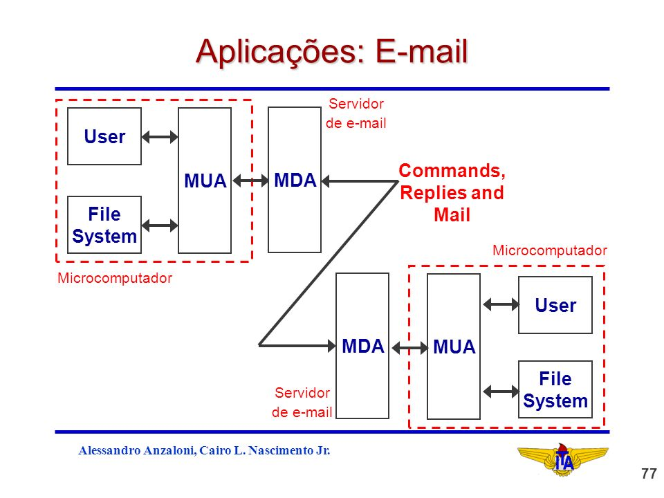 Alessandro Anzaloni, Cairo L. Nascimento Jr. 77 Commands, Replies and Mail Aplicações: E-mail MUA File System User MDA MUA File System User MDA Microc