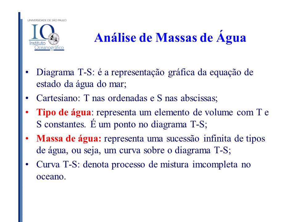 Análise de Massas de Água Diagrama T-S: é a representação gráfica da equação de estado da água do mar; Cartesiano: T nas ordenadas e S nas abscissas;
