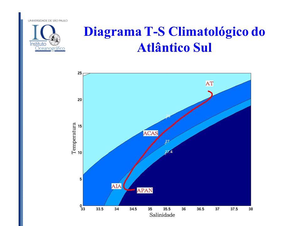 Diagrama T-S Climatológico do Atlântico Sul