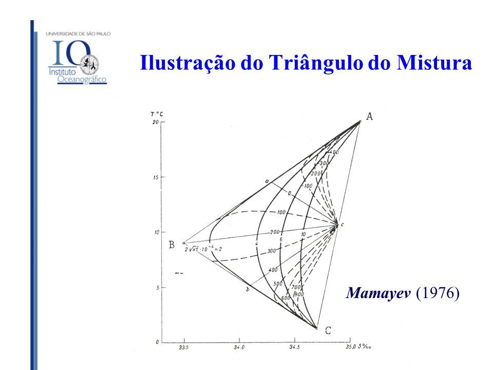 Ilustração do Triângulo do Mistura Mamayev (1976)
